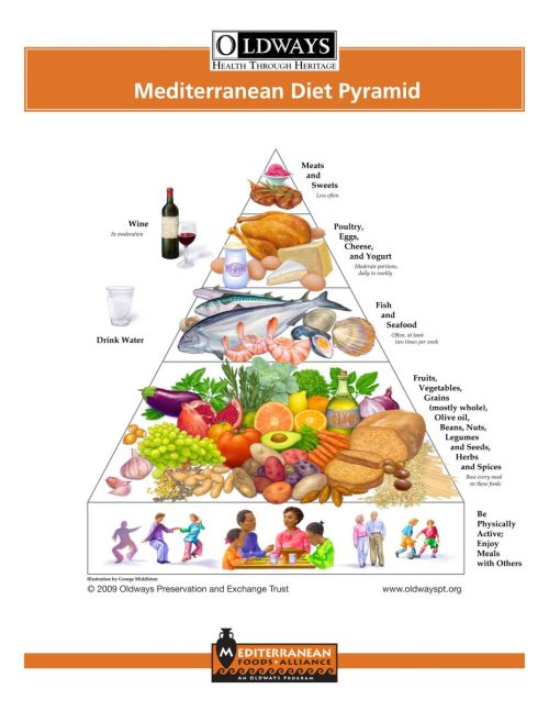 The Mediterranean Food Pyramid: Lifestyle, Not a Diet